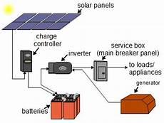 diagram of solar panel system أنظمة الطاقة الشمسية off grid solar power systems