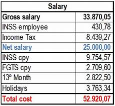 Example Of Salary Inss The Brazilian Salaries And Benefits Bpc Partners