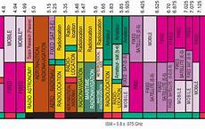 Mhz Chart Fpv Frequency Reference Chart Getfpv Learn