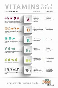 Vitamins And Their Sources Chart Vitamins Are You Getting Enough Bestfoodfacts Org