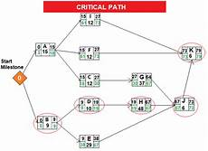 Pert Method Pert Method Critical Path Projectcubicle
