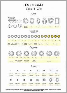 Diamond Clarity And Color Scale You Should Probably Know This About Diamonds Color And