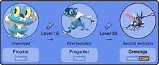 Pokemon Froakie Evolution Chart Froakie Pok 233 Mon Amino