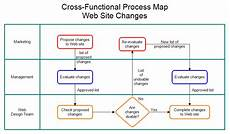 Cross Functional Process Map Web Site Changes