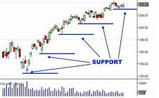 Stock Charts Technical Analysis Technical Analysis Of Stock Trends 3 Chart Patterns