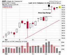 Understanding Stock Charts Understanding Stock Price Gaps Stocktrader Com