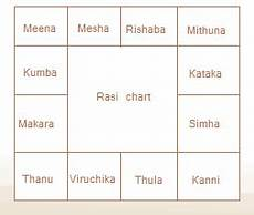 Horoscope Chart In Tamil With Predictions Generate Tamil Horoscope Online