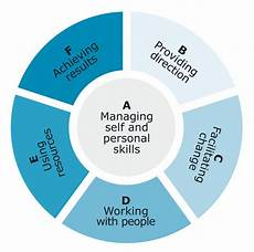 Managers Skills And Abilities Managing And Managing People 6 Your Management Skills