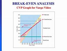 Breakeven Analysis Ppt Chapter 5 Cost Volume Profit Powerpoint