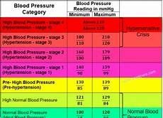 Blood Pressure Chart For Kids Treatcure Health Comes First