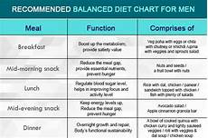 Vegetarian Diet Chart For Weight Gain For Female What Should Be On My Daily Diet Chart Quora