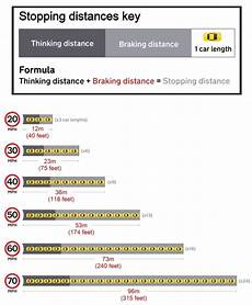Safe Stopping Distance Chart Know Your Stopping Distances Aa
