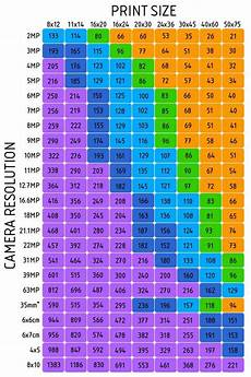 All Photo Size Chart Standard Photo Print Sizes Chart Google Search