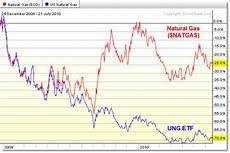 Uso Etf Chart Understanding Loss In Commodity Etfs