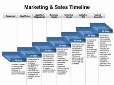 Sales And Marketing Plan Templates When Sales And Marketing Should Be Out Of Sync Marketing