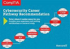 comptia continuing education program activity chart introducing the comptia cybersecurity career pathway