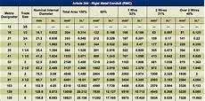 Flexible Conduit Size Chart What Are The Steps To Choosing The Proper Conduit Size