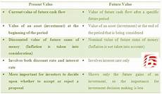 Future Value Of Difference Between Present Value And Future Value