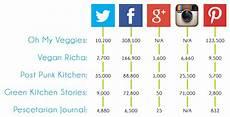 Social Media Comparison Chart Learn How To Build A Killer Social Media Strategy