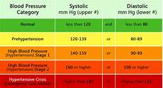 Understanding Blood Pressure Chart What Does My Blood Pressure Reading Mean