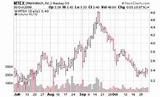 Reading Price Charts Bar By Bar By Al Brooks Stock Market Candlestick Charts And Patterns Explained For