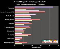 Pharmaceutical Sales Companies Pharma Marketing Blog Pharma Profits Are Driven More By