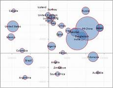 Using Bubble Charts In Excel How To Make Bubble Charts Jyler