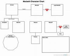 Macbeth Character Chart Pdf Macbeth Character Chart Block Diagram Creately