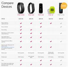 Fitbit Features Chart How To Return Your Recalled Fitbit Force Brad S Deals