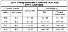 Welding Amp Chart Welders Universe Stick Electrode Amp Filler Rod Guide