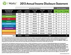 It Works Levels Chart How That Crazy Body Wrap Took Over Facebook And Drove
