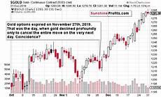 Gold Seasonal Chart 30 Years Xau Seasonality So Much Better Sunshine Profits
