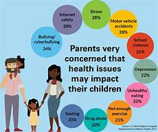 Graphic Design Health And Safety Issues Top 10 Children S Health Amp Safety Concerns Amp How To Handle