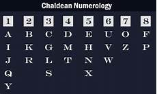 Chaldean Numerology Chart Chaldean Numerology Alphabet Values In Numbers Numerology