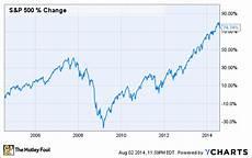 Stock Market Chart Last 10 Years Warren Buffett Investors Win When The Market Falls The