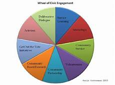Civic Activities Definition Civic Engagement What Is Cec Nlu