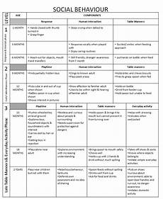 Child Intellectual Development Chart Dr Iman Remembering Developmental Milestones