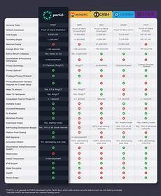 Crypto Chart Compare Saw This Chart About Particl Another Crypto Focused In
