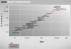 Iron Shaft Fitting Chart Shaft Comparison Guide Golf