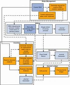 Cash Management Process Flow Chart Understanding Returned Material Management