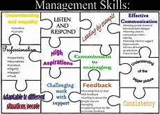 Managers Skills And Abilities Management Skills The Whole Picture Inside Charityworks