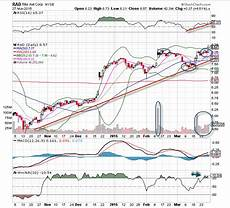 Rite Aid Chart Rite Aid Rad Is The Chart Of The Day Thestreet