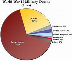 The Battle Pie Chart World War Ii Military Deaths Pie Chart Worldpolitics