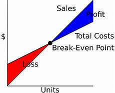 Breakeven Analysis Breakeven Analysis The Strategic Cfo