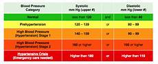 Sodium Blood Levels Chart Sodium And High Blood Pressure How They Correlate L