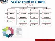 3d Printing Applications 3d Bio Printing Becoming Economically Feasible