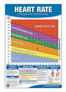 Heart Health Chart Why A Good Heart Rate Matters For Your Health And Fitness