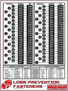 Conversion Chart Inches To Mm Technical Data Loss Prevention Fasteners