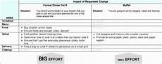 Project Estimation Excel Template 10 Effort Estimation Template Excel Excel Templates