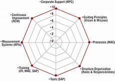 Spider Web Chart Maker Holcim Us Inc The A Team